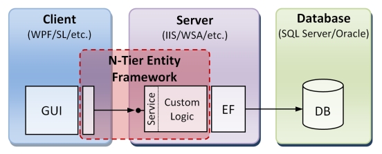 N tier entity framework vs2015 visual studio marketplace the n tier entity framework is an architectural framework for microsoft that supports development of robust and well designed domain layer for line of ccuart Images
